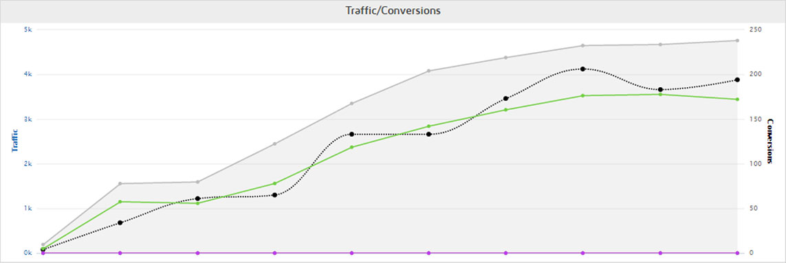 Natural Listing Ads® traffic strongly correlates with conversions