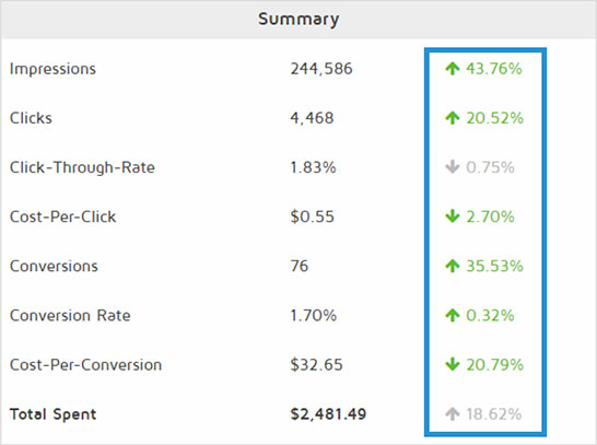 Top Placement Ads® increases clicks, cost-per-click, conversions, conversion rate, and cost-per-conversion