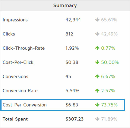 Starting a Micro Bid Shopping campaign improved the overall cost-per-conversion by over 73% over a 30-day period