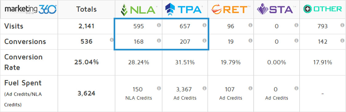 Top Placement Ads® and Natural Listing Ads® account for nearly 60% of all traffic and conversions