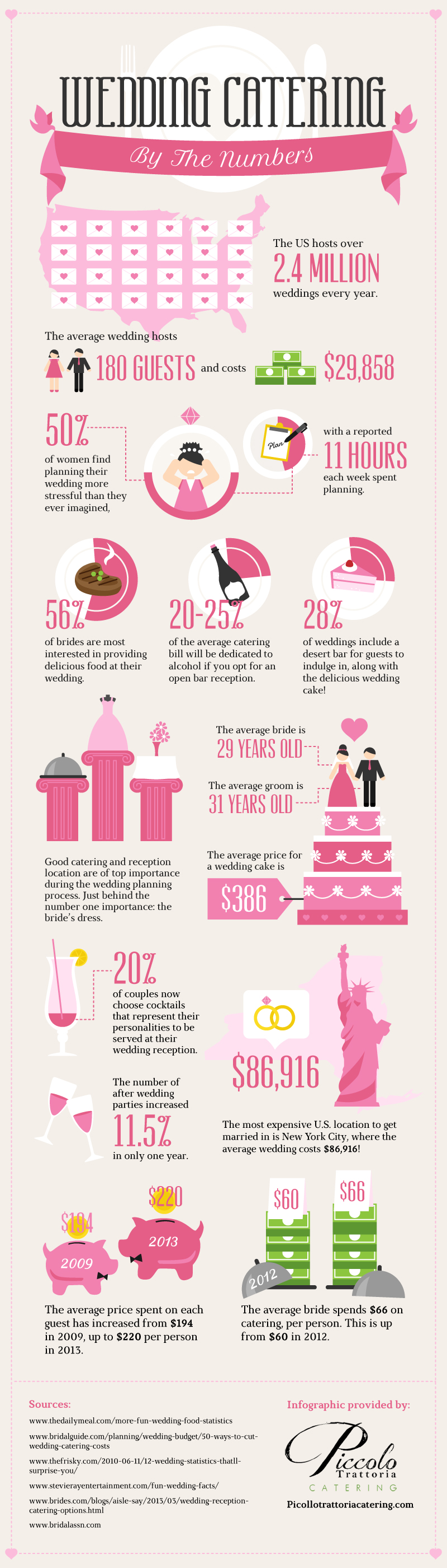 catering infographic