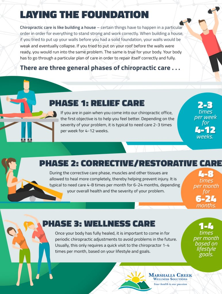 chiropractic infographic
