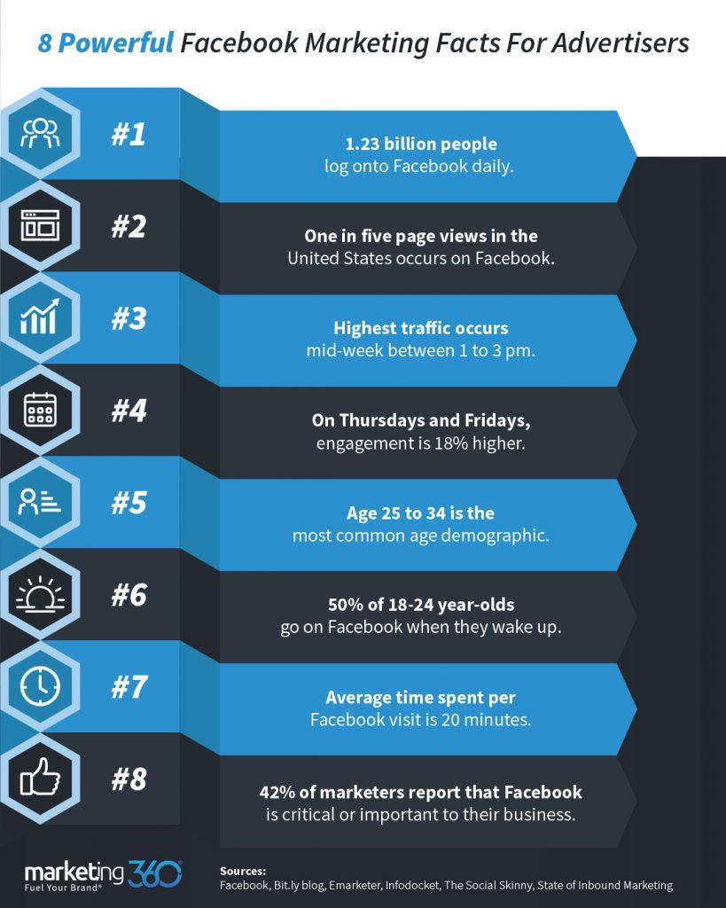 facebook marketing statistics