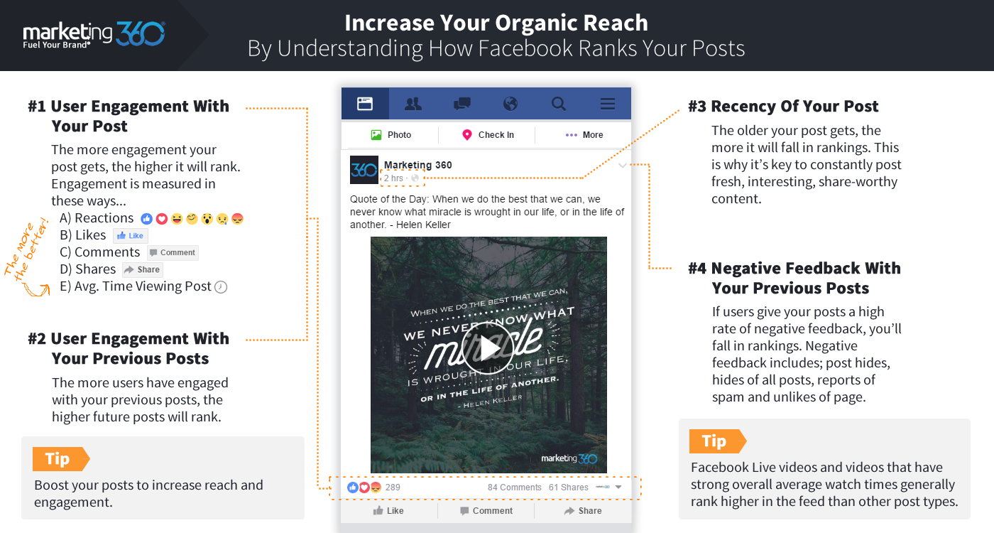 How To Increase Organic Reach On Facebook - Rank High In The News