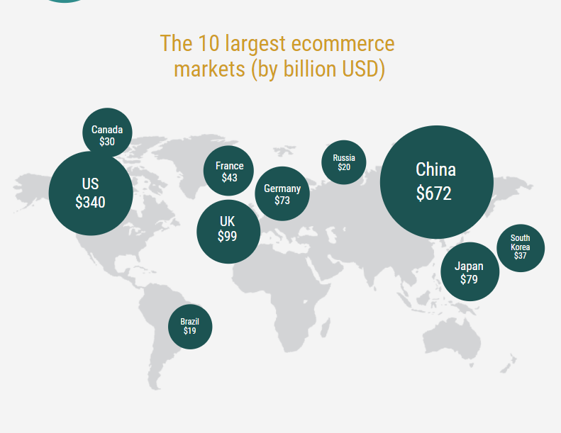 global ecommerce facts