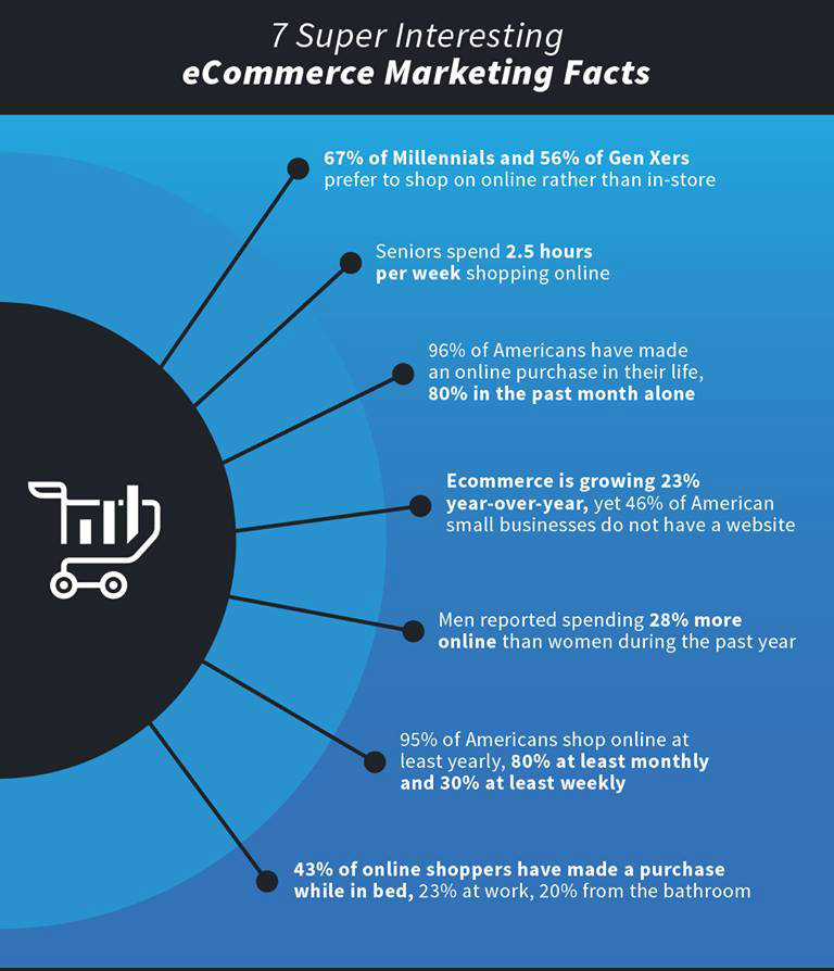 ecommerce facts 2018
