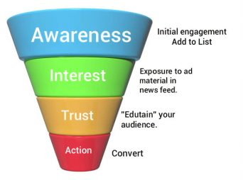 facebook engagement ads sales funnel