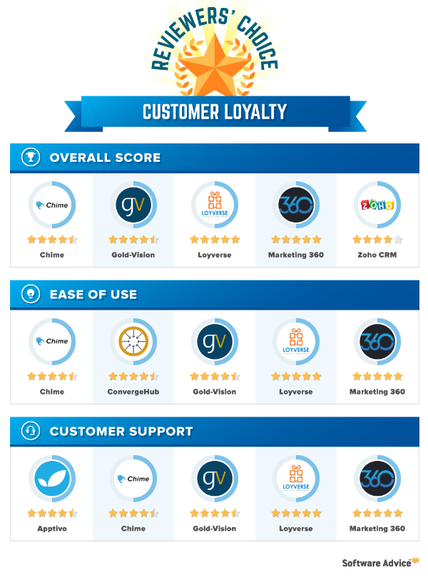 software advice customer loyalty awards