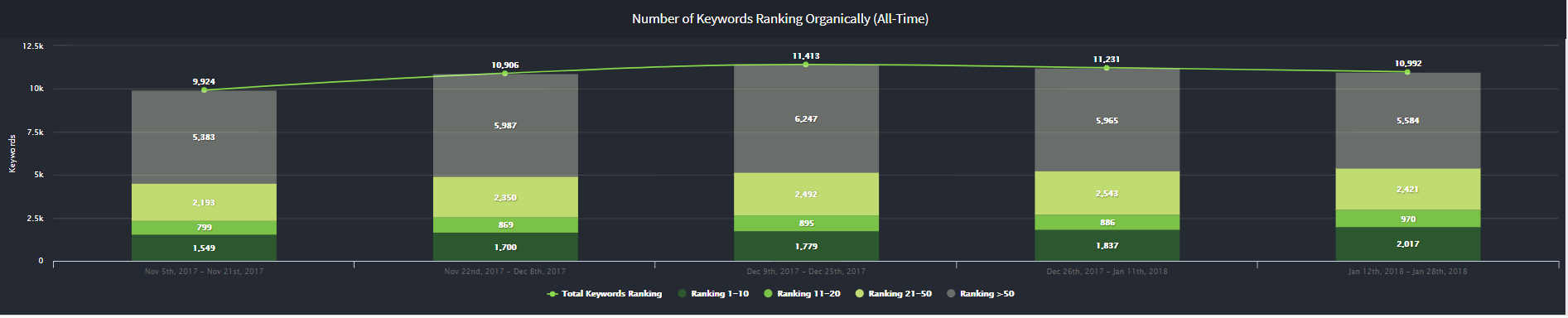 ranking on page one m360