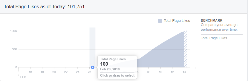 influencer case study facebook likes