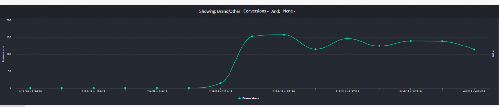 influencer case study brand channel conversions