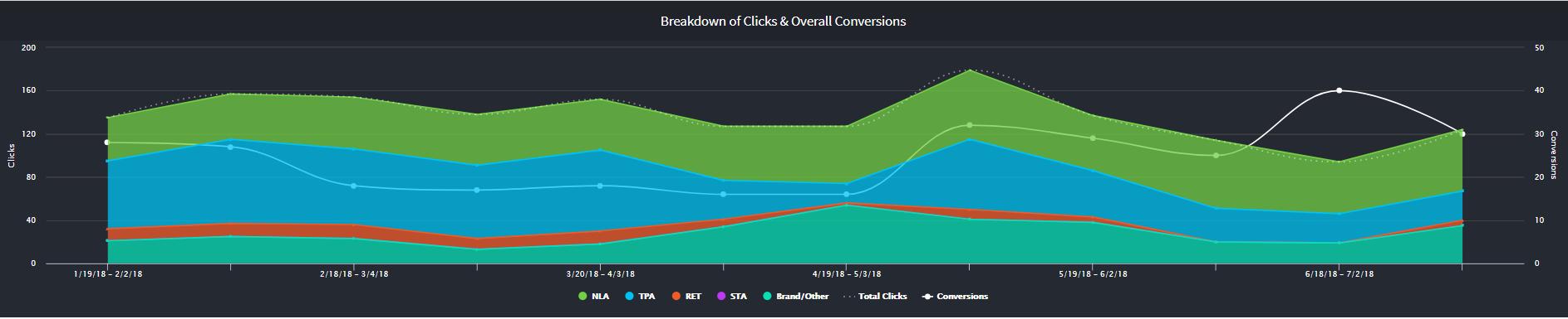 painter marketing case study conversion data
