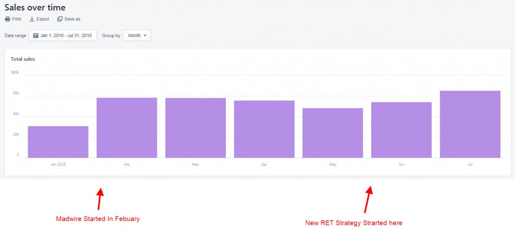 facebook retargeting conversion data
