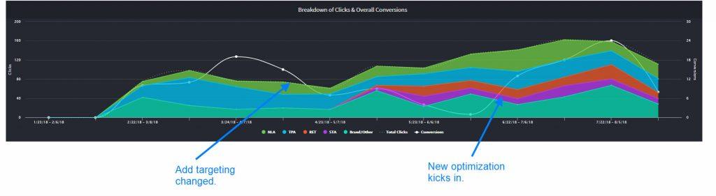 pool marketing case study data