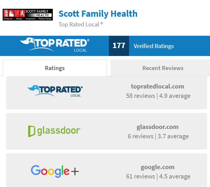 chiropractic marketing top rated local