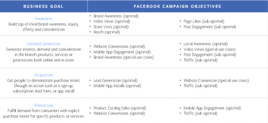 Why You Must Connect Your Facebook Ads Campaign Objective to