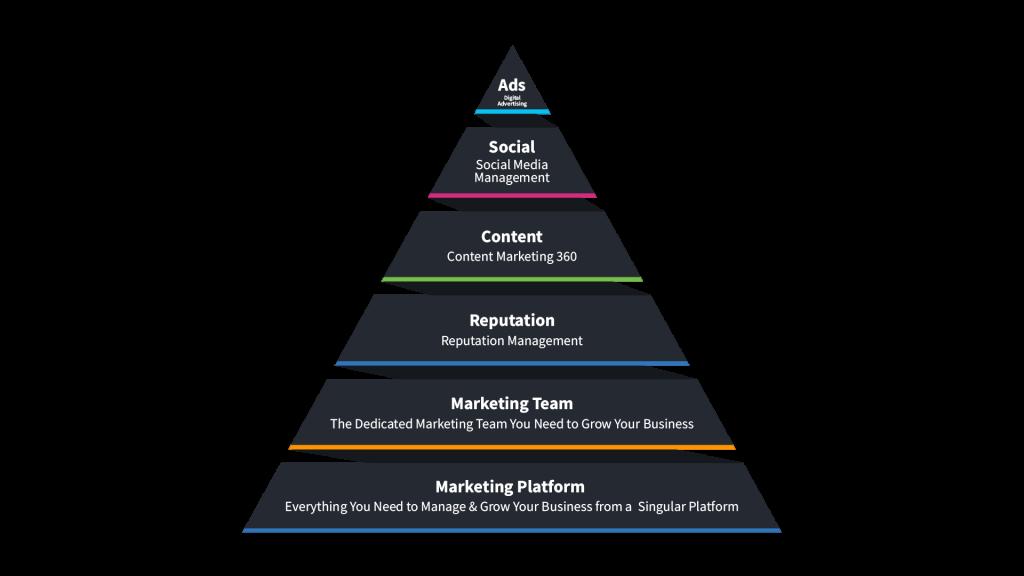 marketing building blocks